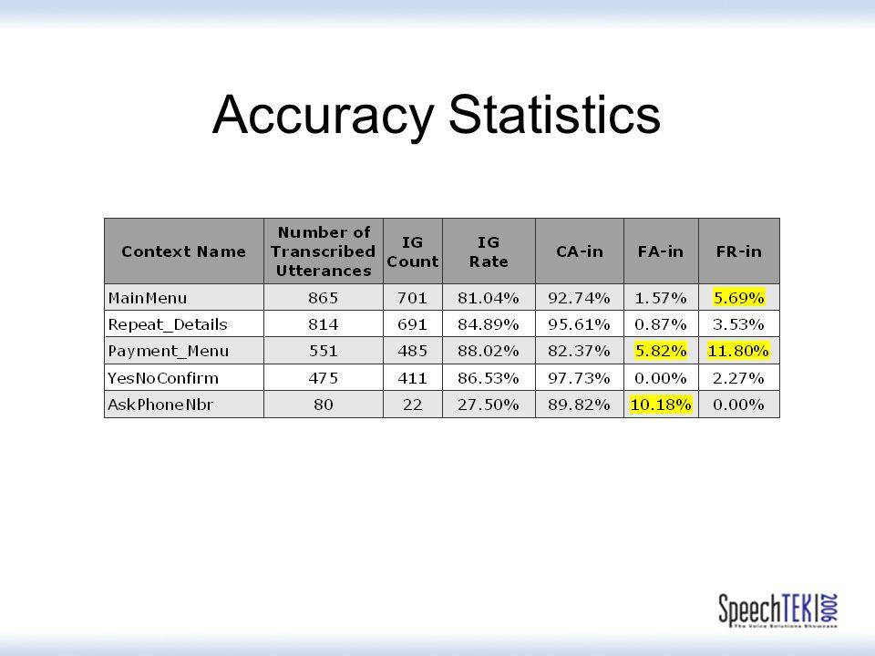 Accuracy Statistics