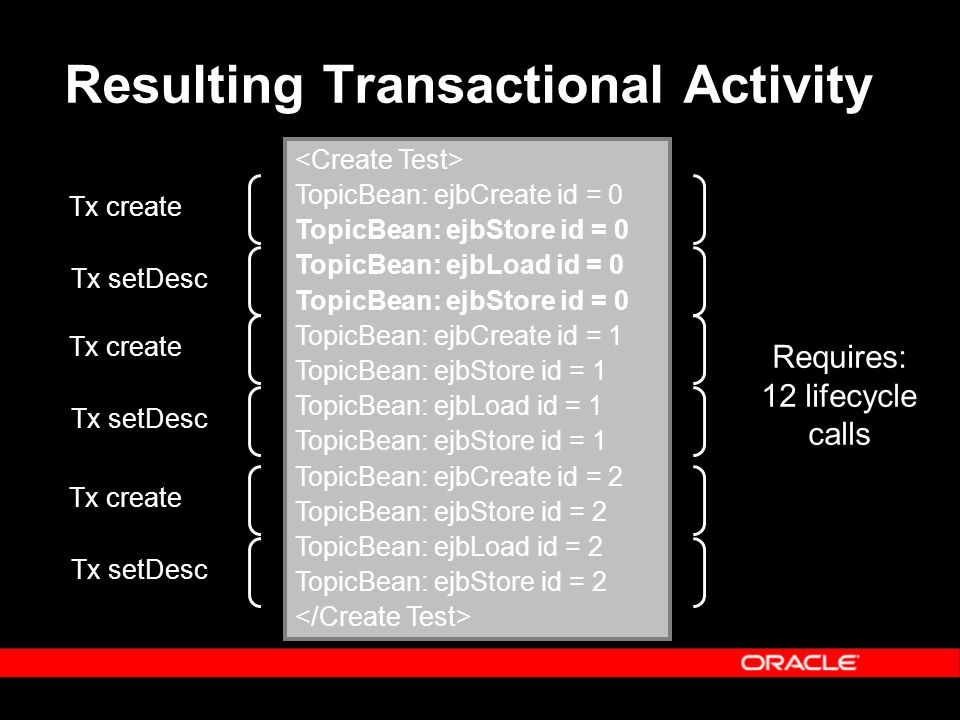 Resulting Transactional Activity TopicBean: ejbCreate id = 0 TopicBean: ejbStore id = 0 TopicBean: ejbLoad id = 0 TopicBean: ejbStore id = 0 TopicBean: ejbCreate id = 1 TopicBean: ejbStore id = 1 TopicBean: ejbLoad id = 1 TopicBean: ejbStore id = 1 TopicBean: ejbCreate id = 2 TopicBean: ejbStore id = 2 TopicBean: ejbLoad id = 2 TopicBean: ejbStore id = 2 Tx create Tx setDesc Tx create Tx setDesc Tx create Tx setDesc Requires: 12 lifecycle calls