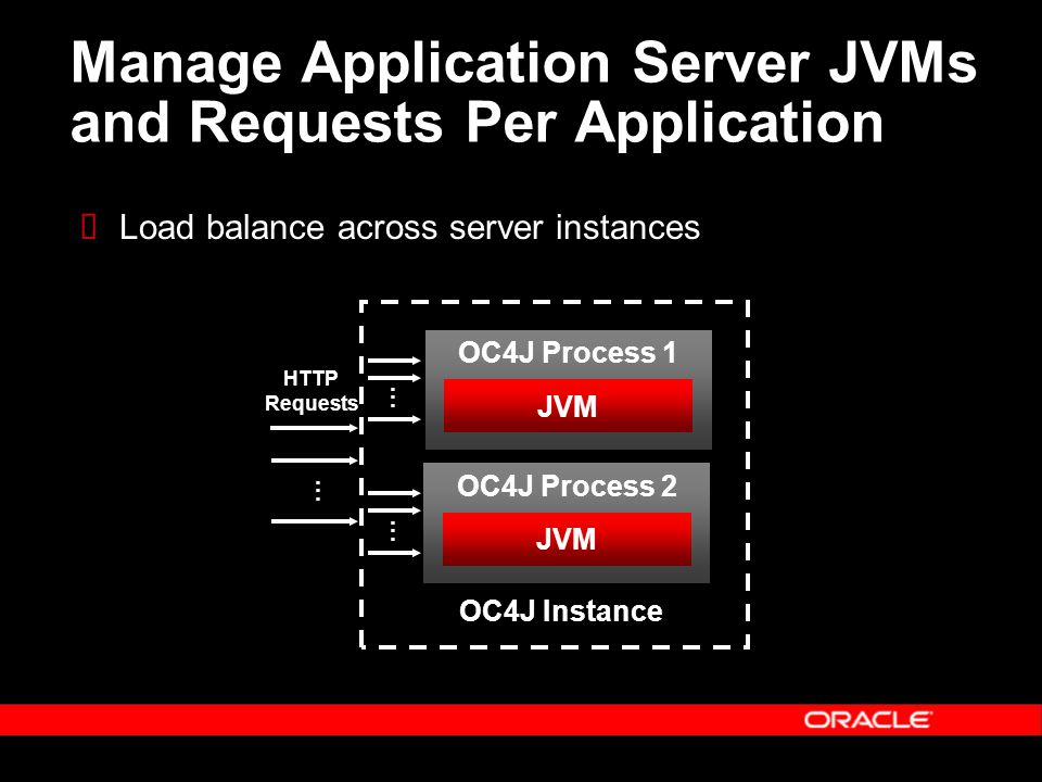 Manage Application Server JVMs and Requests Per Application Load balance across server instances OC4J Process 2 JVM OC4J Process 1 JVM OC4J Instance............