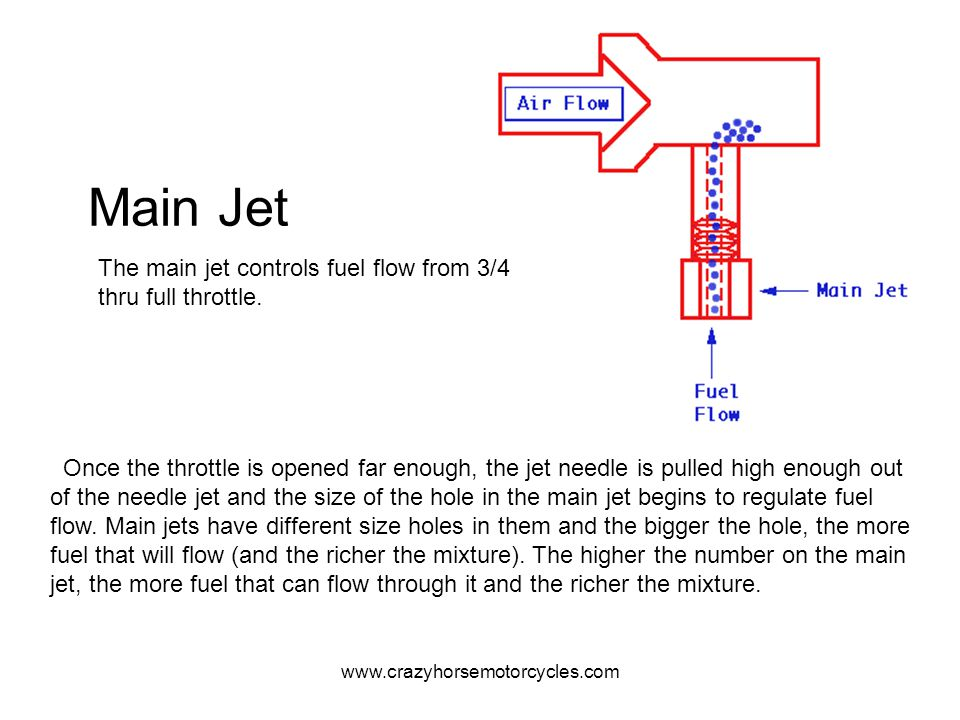 www.crazyhorsemotorcycles.com Main Jet Once the throttle is opened far enough, the jet needle is pulled high enough out of the needle jet and the size