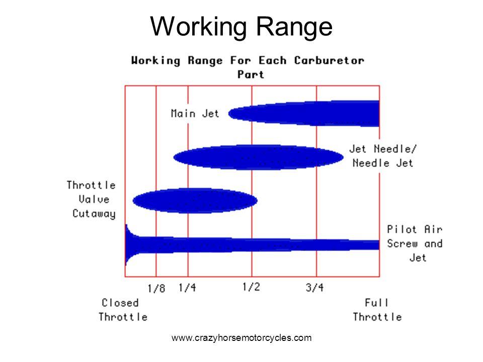 www.crazyhorsemotorcycles.com Working Range