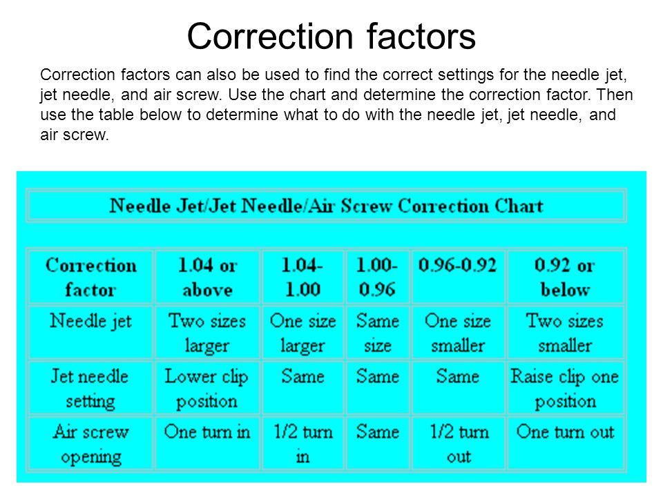 www.crazyhorsemotorcycles.com Correction factors Correction factors can also be used to find the correct settings for the needle jet, jet needle, and