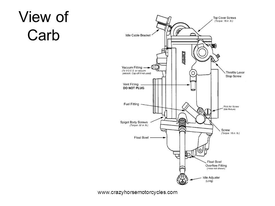 www.crazyhorsemotorcycles.com Pilot Circuit The pilot circuit has two adjustable parts.