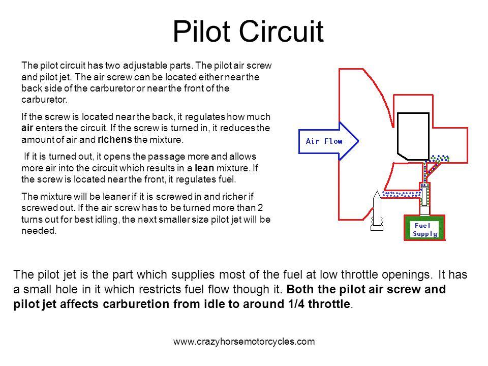 www.crazyhorsemotorcycles.com Pilot Circuit The pilot circuit has two adjustable parts. The pilot air screw and pilot jet. The air screw can be locate