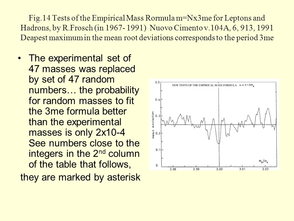 Fig.14 Tests of the Empirical Mass Rormula m=Nx3me for Leptons and Hadrons, by R.Frosch (in 1967- 1991) Nuovo Cimento v.104A, 6, 913, 1991 Deapest maximum in the mean root deviations corresponds to the period 3me The experimental set of 47 masses was replaced by set of 47 random numbers… the probability for random masses to fit the 3me formula better than the experimental masses is only 2x10-4 See numbers close to the integers in the 2 nd column of the table that follows, they are marked by asterisk