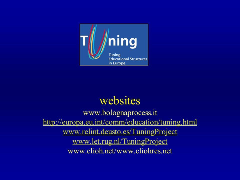 websites www.bolognaprocess.it http://europa.eu.int/comm/education/tuning.html www.relint.deusto.es/TuningProject www.let.rug.nl/TuningProject www.clioh.net/www.cliohres.net http://europa.eu.int/comm/education/tuning.html www.relint.deusto.es/TuningProject www.let.rug.nl/TuningProject