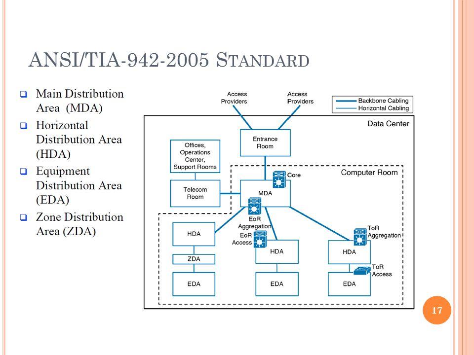 ANSI/TIA-942-2005 S TANDARD 17