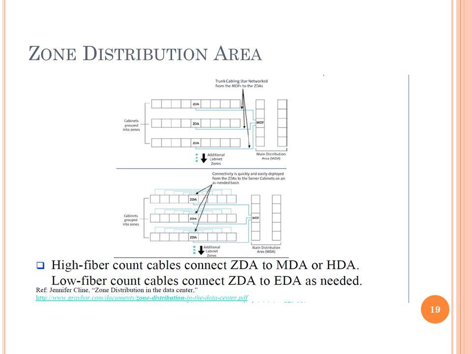 Z ONE D ISTRIBUTION A REA 19