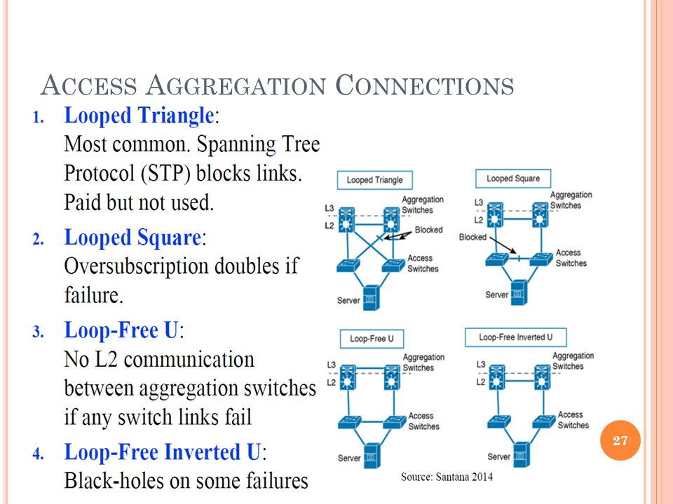 A CCESS A GGREGATION C ONNECTIONS 27