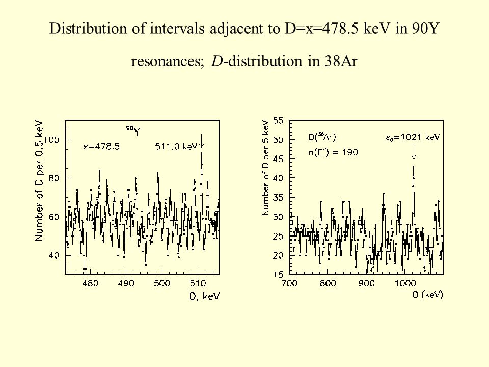 Distribution of intervals adjacent to D=x=478.5 keV in 90Y resonances; D-distribution in 38Ar