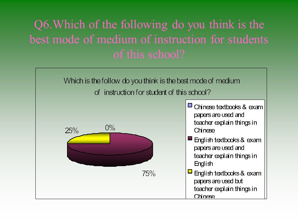 Q6.Which of the following do you think is the best mode of medium of instruction for students of this school