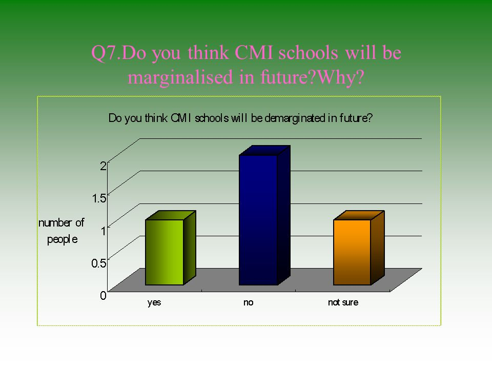 Q7.Do you think CMI schools will be marginalised in future Why