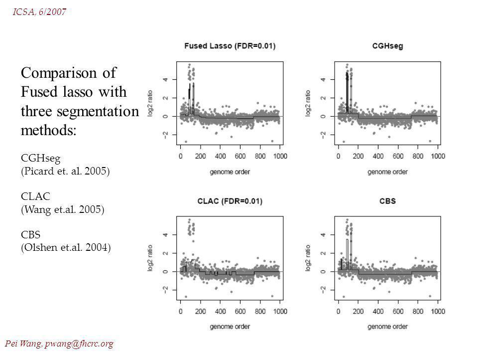 ICSA, 6/2007 Pei Wang, pwang@fhcrc.org 20 Comparison of Fused lasso with three segmentation methods: CGHseg (Picard et. al. 2005) CLAC (Wang et.al. 20
