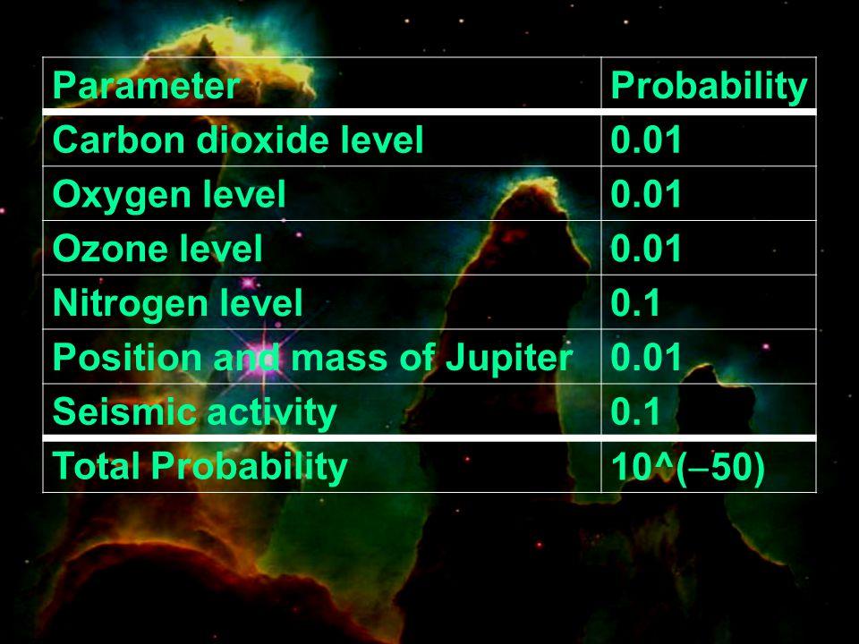 ParameterProbability Carbon dioxide level0.01 Oxygen level0.01 Ozone level0.01 Nitrogen level0.1 Position and mass of Jupiter0.01 Seismic activity0.1