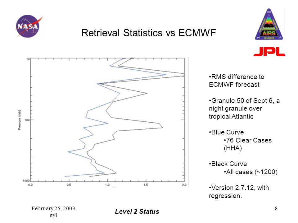 Level 2 Status February 25, 2003 syl 8 Retrieval Statistics vs ECMWF RMS difference to ECMWF forecast Granule 50 of Sept 6, a night granule over tropical Atlantic Blue Curve 76 Clear Cases (HHA) Black Curve All cases (~1200) Version 2.7.12, with regression.