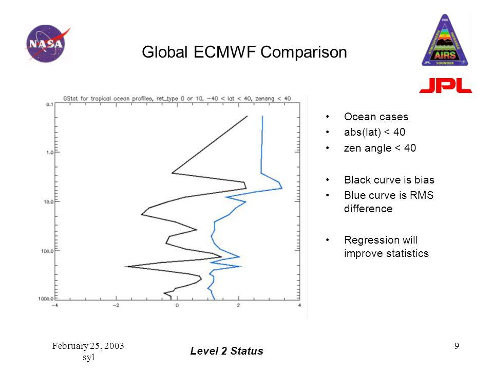Level 2 Status February 25, 2003 syl 9 Global ECMWF Comparison Ocean cases abs(lat) < 40 zen angle < 40 Black curve is bias Blue curve is RMS differen