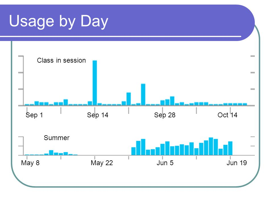 Usage by Day Sep 1 Sep 14 Sep 28 Oct 14 May 8 May 22 Jun 5 Jun 19 Class in session Summer
