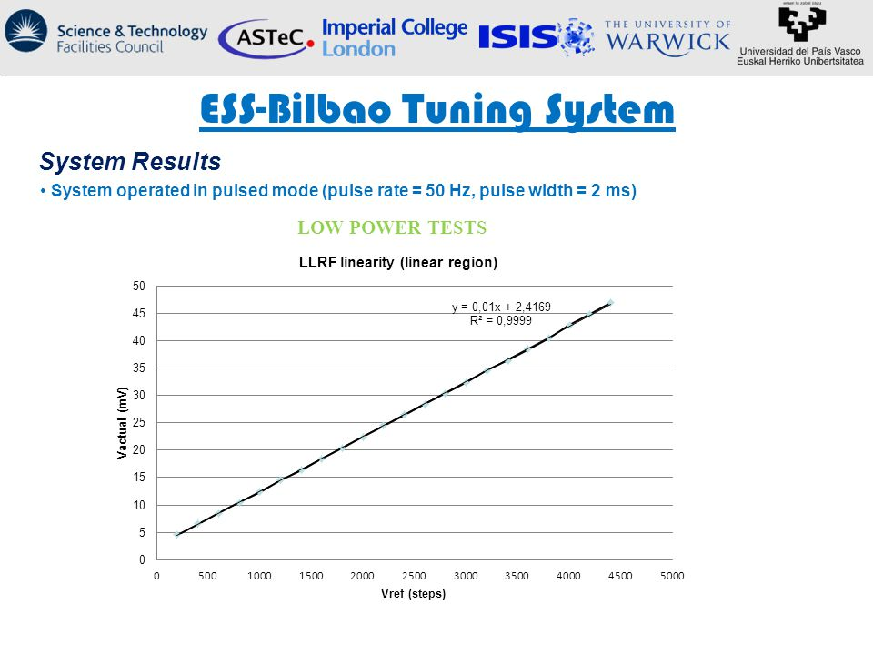 ESS-Bilbao Tuning System System Results System operated in pulsed mode (pulse rate = 50 Hz, pulse width = 2 ms) LOW POWER TESTS