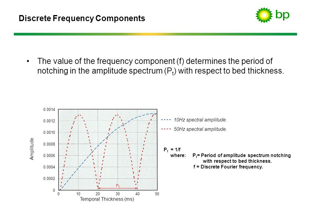 Discrete Frequency Components 10Hz spectral amplitude.