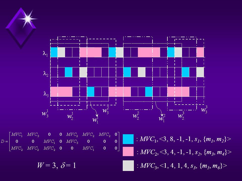: MVC 1, : MVC 2, : MVC 3, W = 3, = 1