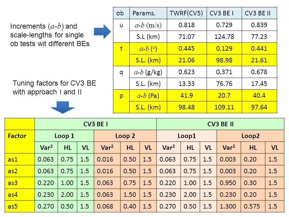 obParams.TWRF(CV5)CV3 BE ICV3 BE II u a-b (m/s) 0.8180.7290.839 S.L (km)71.07124.7877.23 t a-b ( o )0.4450.1290.441 S.L. (km)21.0698.9821.61 q a-b (g/