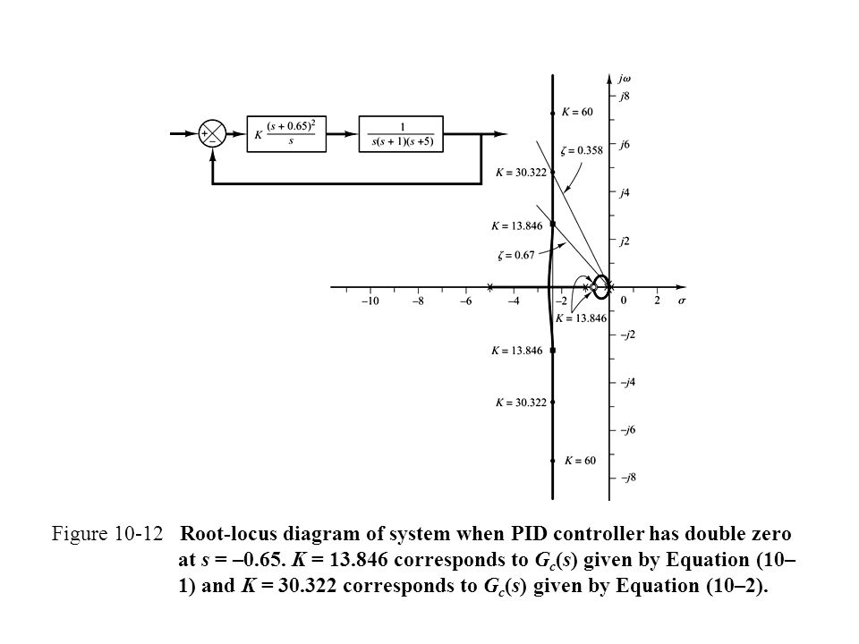 Figure 10-12 Root-locus diagram of system when PID controller has double zero at s = –0.65. K = 13.846 corresponds to G c (s) given by Equation (10– 1