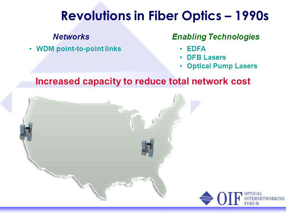 Revolutions in Fiber Optics – 1990s NetworksEnabling Technologies WDM point-to-point links EDFA DFB Lasers Optical Pump Lasers Increased capacity to reduce total network cost