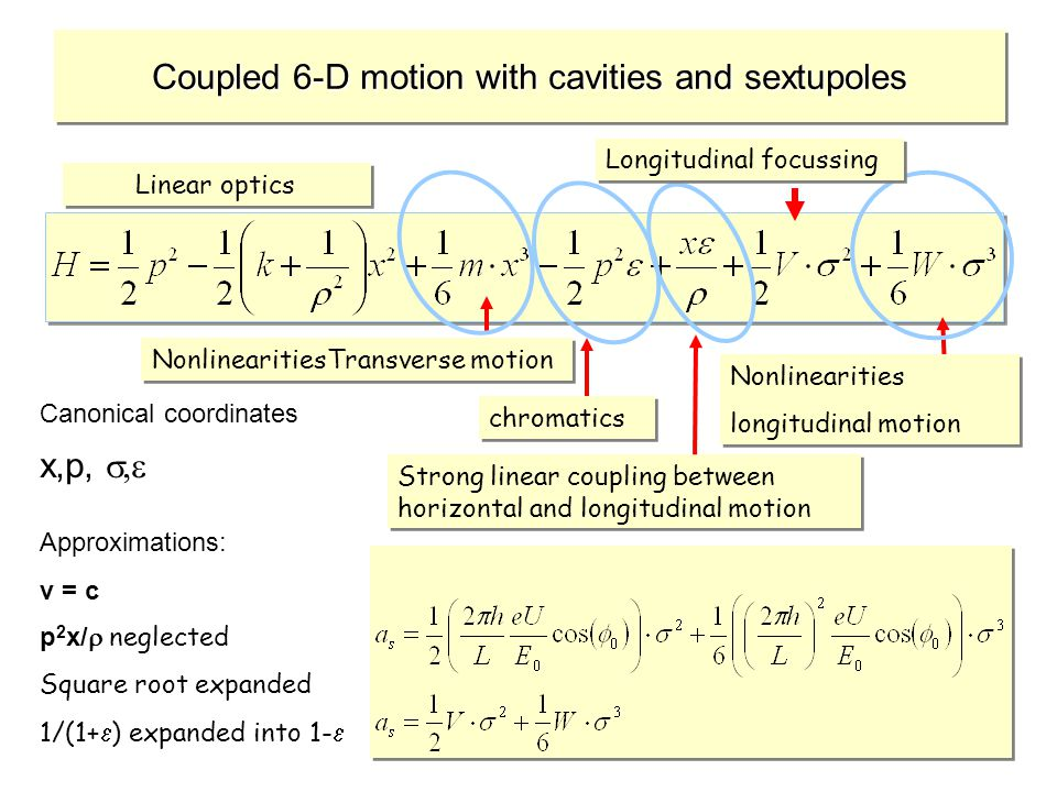 38 Coupled 6-D motion with cavities and sextupoles Strong linear coupling between horizontal and longitudinal motion chromatics NonlinearitiesTransverse motion Nonlinearities longitudinal motion Nonlinearities longitudinal motion Linear optics Longitudinal focussing Approximations: v = c p 2 x/ neglected Square root expanded 1/(1+ ) expanded into 1- Canonical coordinates x,p,