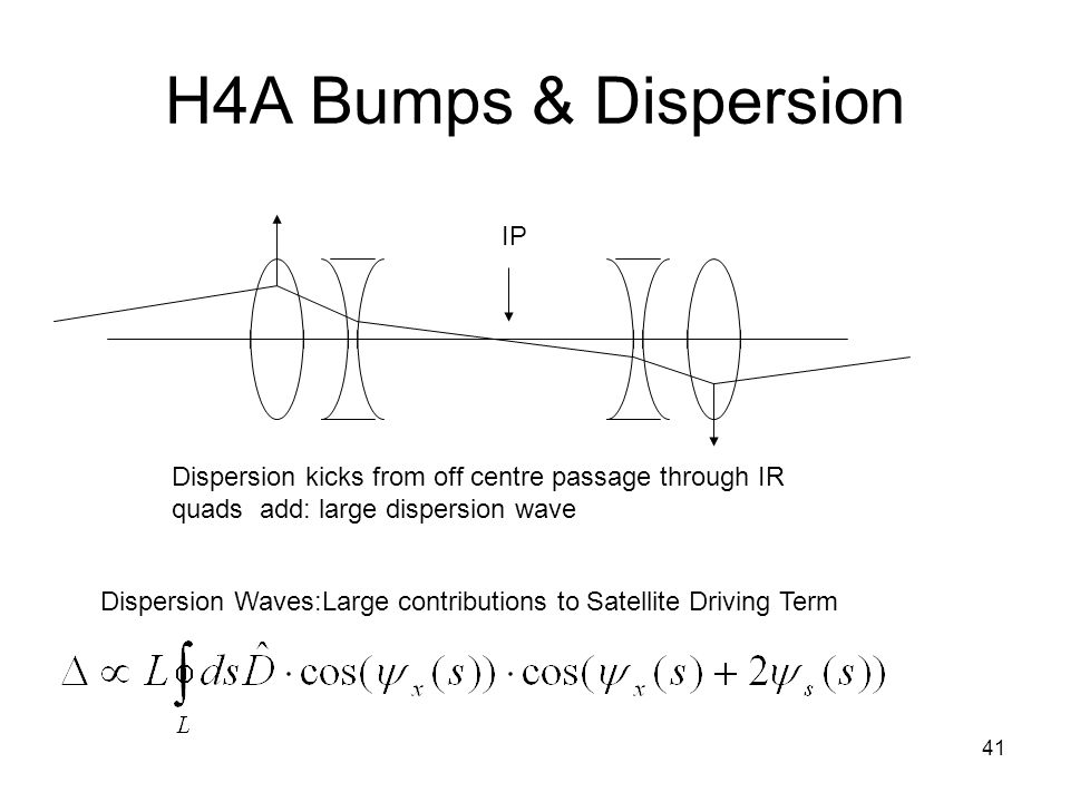 41 H4A Bumps & Dispersion IP Dispersion kicks from off centre passage through IR quads add: large dispersion wave Dispersion Waves:Large contributions to Satellite Driving Term