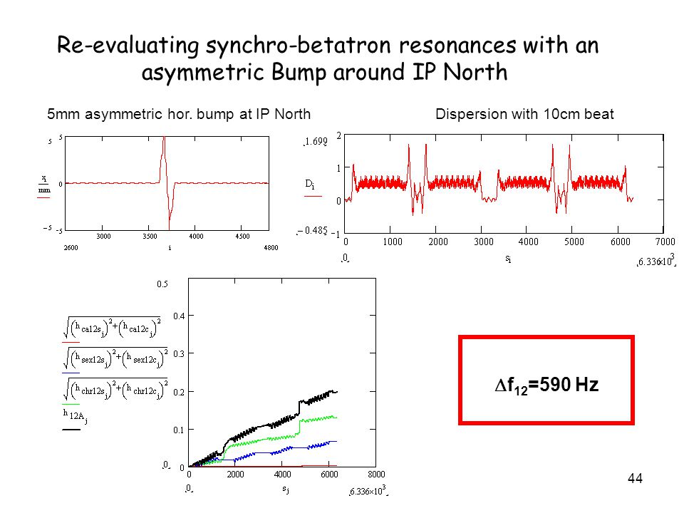 44 Re-evaluating synchro-betatron resonances with an asymmetric Bump around IP North 5mm asymmetric hor. bump at IP North Dispersion with 10cm beat f