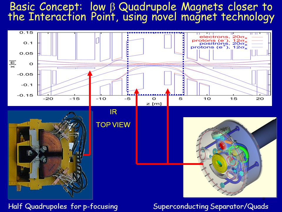 9 Basic Concept: low Quadrupole Magnets closer to the Interaction Point, using novel magnet technology IR TOP VIEW Half Quadrupoles for p-focusing Superconducting Separator/Quads