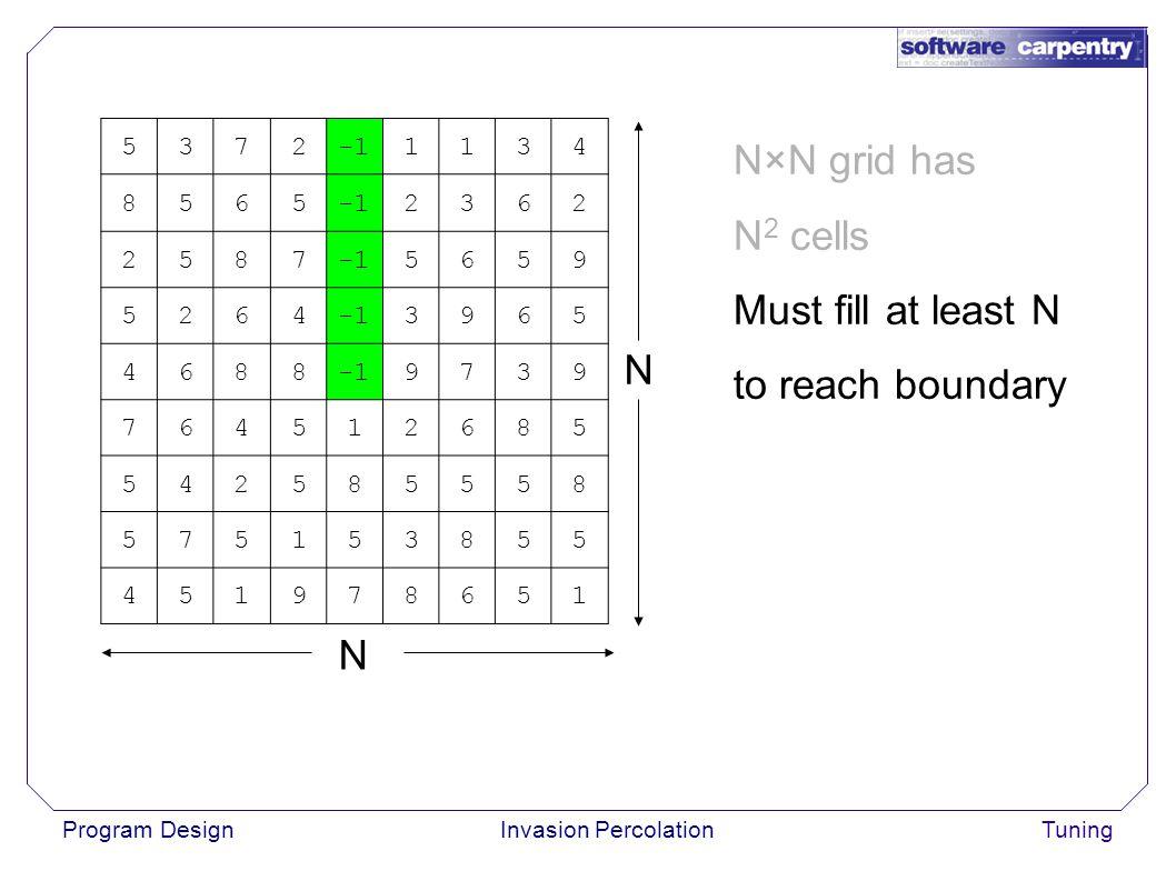 Program DesignInvasion PercolationTuning N×N grid has N 2 cells Must fill at least N to reach boundary 53721134 8565 2362 2587 5659 5264 3965 4688 9739 764512685 542585558 575153855 451978651 N N