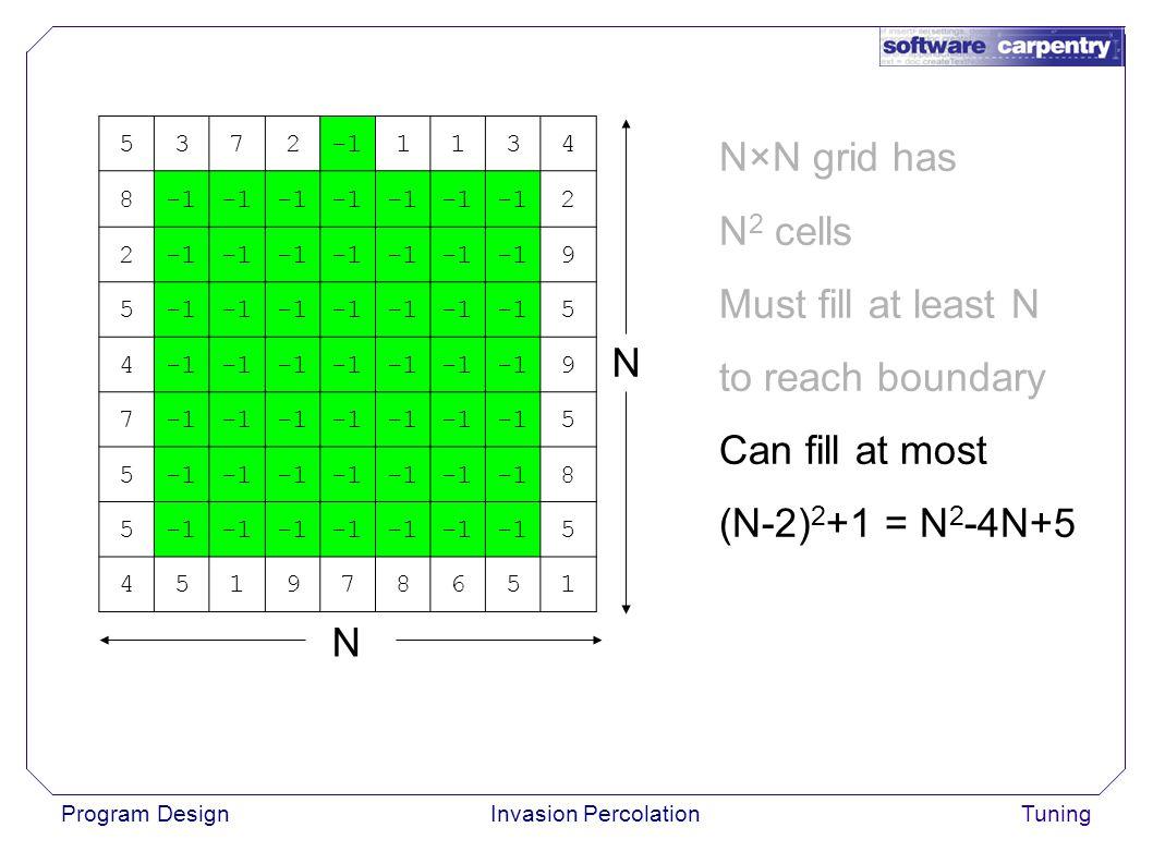 Program DesignInvasion PercolationTuning N×N grid has N 2 cells Must fill at least N to reach boundary Can fill at most (N-2) 2 +1 = N 2 -4N+5 53721134 8 2 2 9 5 5 4 9 7 5 5 8 5 5 451978651 N N