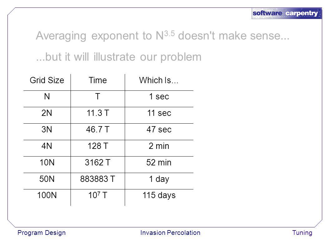 Program DesignInvasion PercolationTuning Grid SizeTimeWhich Is...