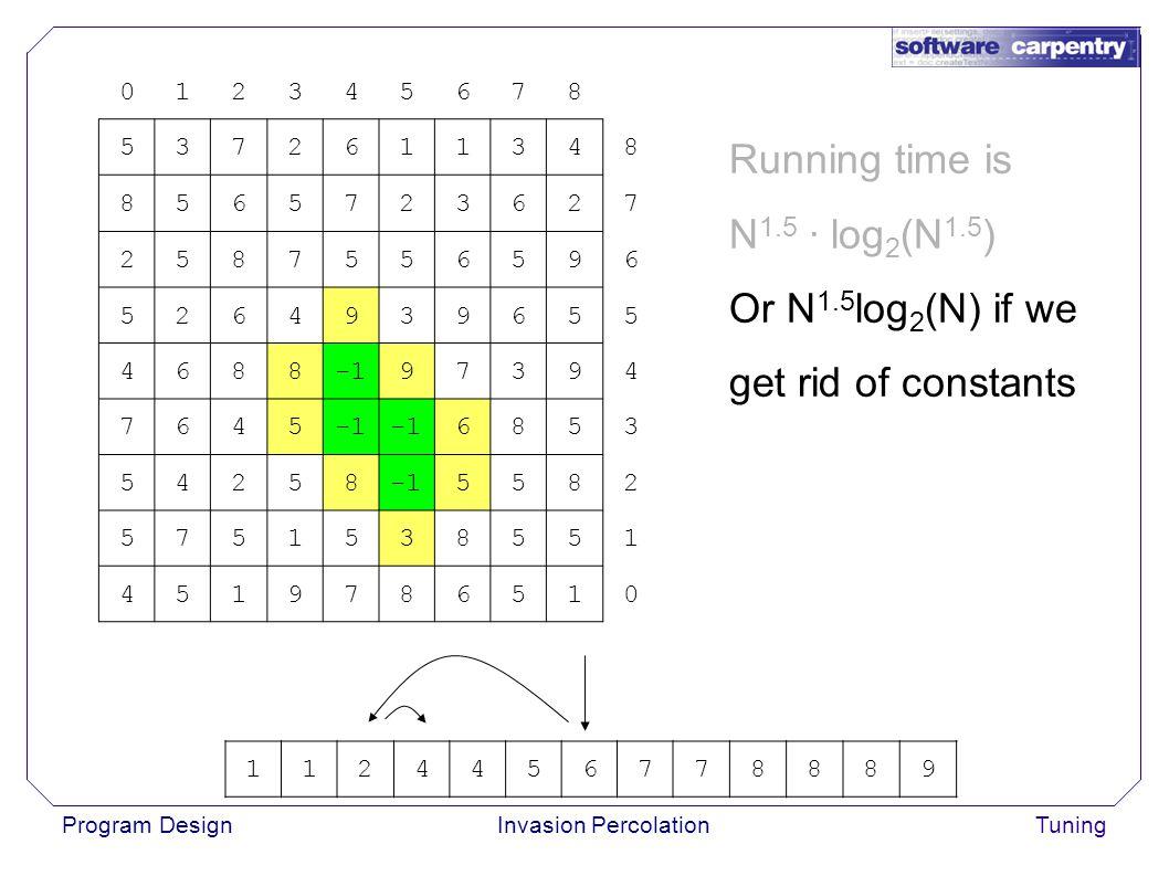 Program DesignInvasion PercolationTuning 012345678 5372611348 8565723627 2587556596 5264939655 468897394 7645 6853 54258 5582 5751538551 4519786510 Running time is N 1.5 · log 2 (N 1.5 ) Or N 1.5 log 2 (N) if we get rid of constants 1124456778889