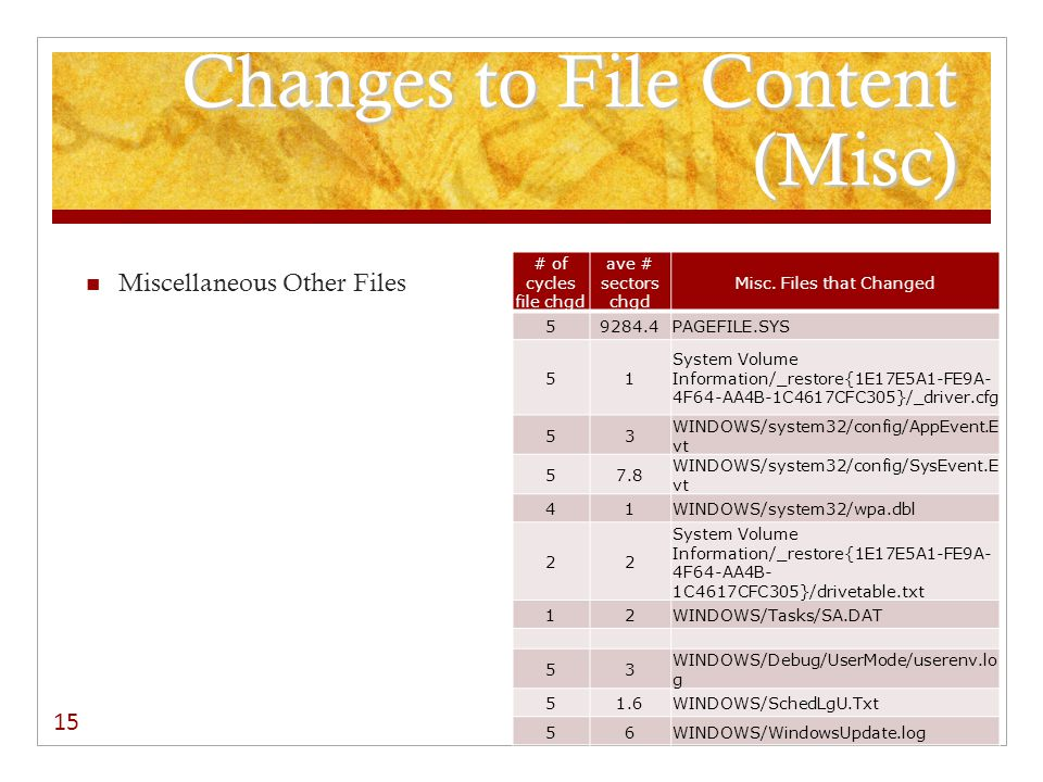 Changes to File Content (Misc) Miscellaneous Other Files # of cycles file chgd ave # sectors chgd Misc.