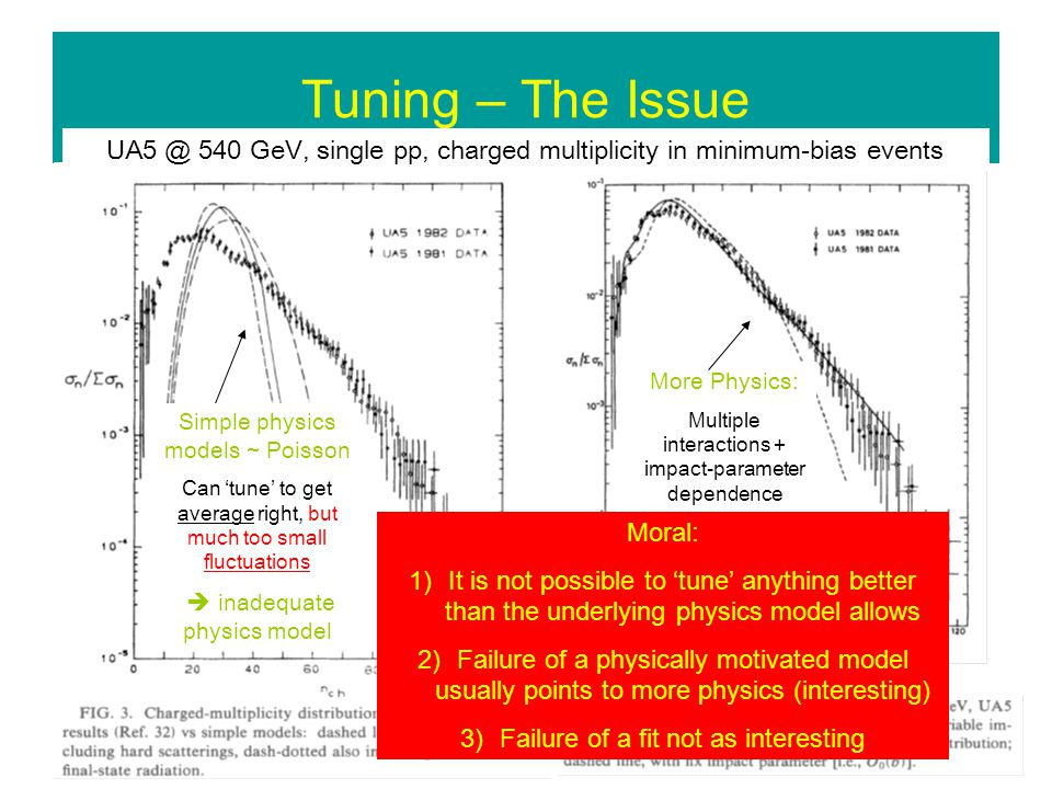 Tuning – The Issue UA5 @ 540 GeV, single pp, charged multiplicity in minimum-bias events Simple physics models ~ Poisson Can tune to get average right, but much too small fluctuations inadequate physics model More Physics: Multiple interactions + impact-parameter dependence Moral: 1)It is not possible to tune anything better than the underlying physics model allows 2)Failure of a physically motivated model usually points to more physics (interesting) 3)Failure of a fit not as interesting