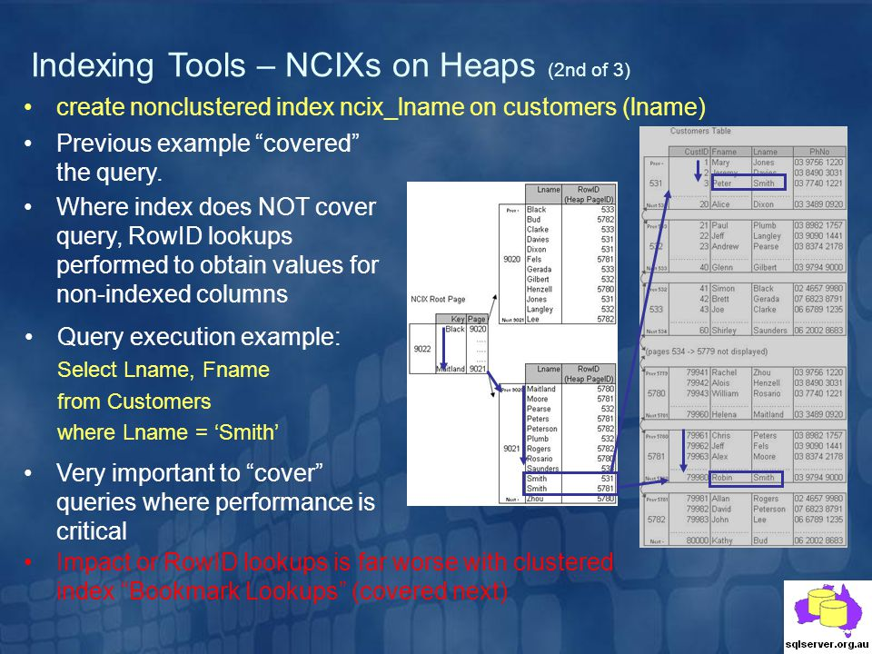 Indexing Tools – NCIXs on Heaps (2nd of 3) Query execution example: Select Lname, Fname from Customers where Lname = Smith Previous example covered the query.