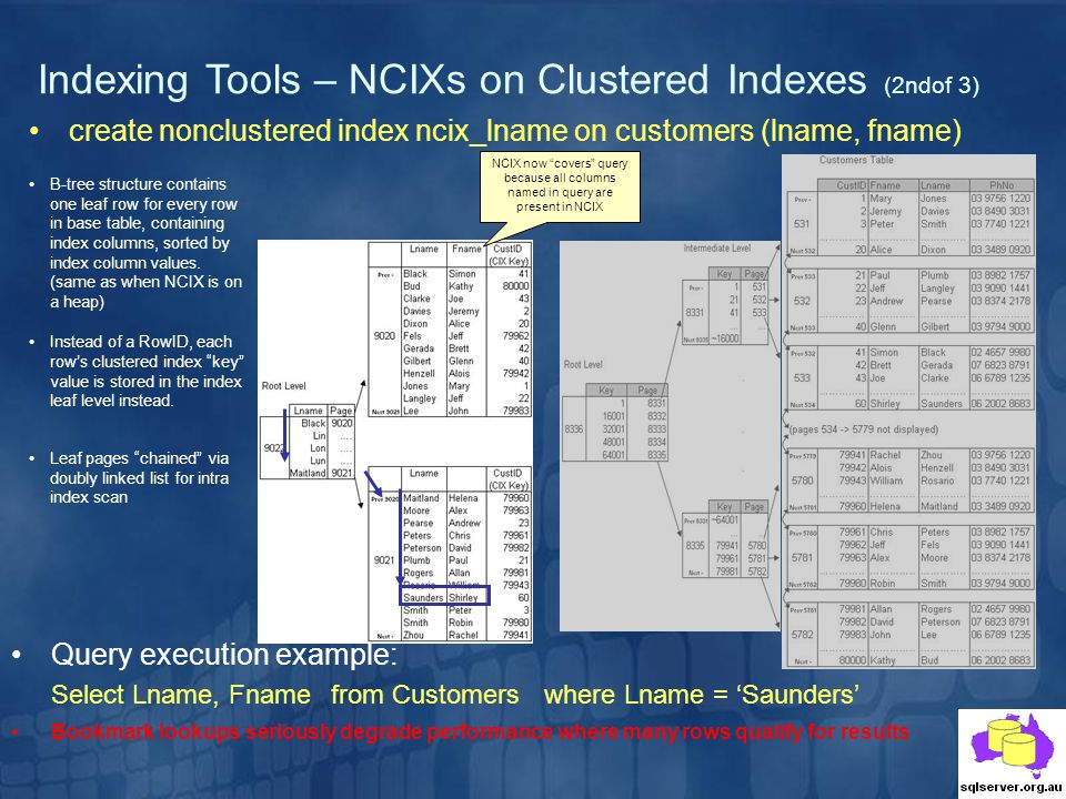 Indexing Tools – NCIXs on Clustered Indexes (2ndof 3) create nonclustered index ncix_lname on customers (lname, fname) NCIX now covers query because a