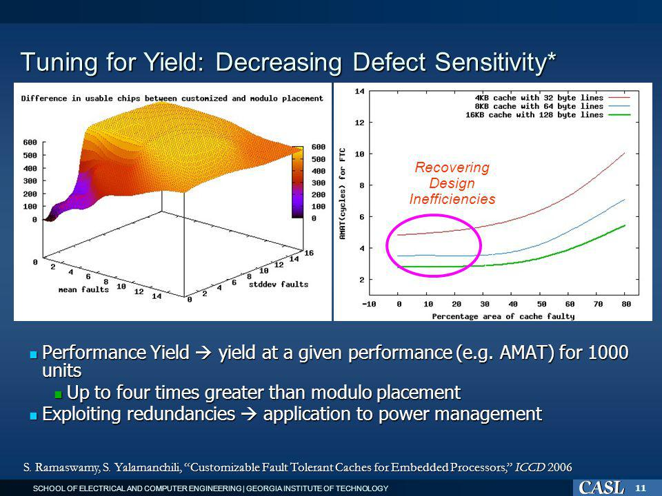 SCHOOL OF ELECTRICAL AND COMPUTER ENGINEERING | GEORGIA INSTITUTE OF TECHNOLOGY 11 Tuning for Yield: Decreasing Defect Sensitivity* Performance Yield yield at a given performance (e.g.
