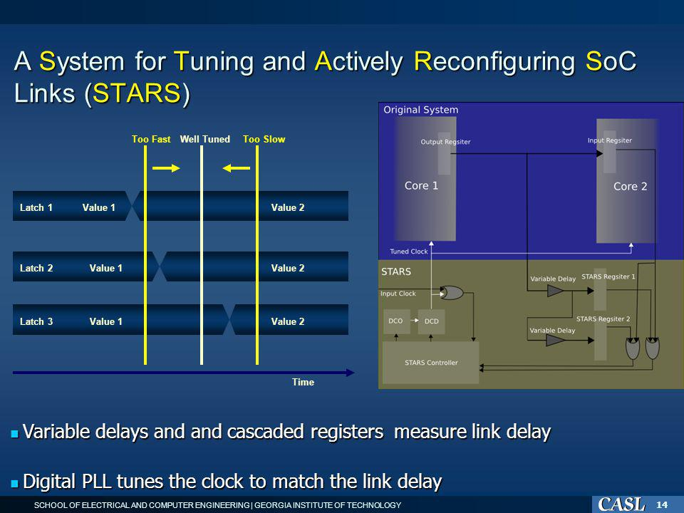SCHOOL OF ELECTRICAL AND COMPUTER ENGINEERING | GEORGIA INSTITUTE OF TECHNOLOGY 14 A System for Tuning and Actively Reconfiguring SoC Links (STARS) Variable delays and and cascaded registers measure link delay Variable delays and and cascaded registers measure link delay Digital PLL tunes the clock to match the link delay Digital PLL tunes the clock to match the link delay Value 1Value 2 Value 1Value 2 Value 1Value 2 Well TunedToo Slow Latch 1 Latch 2 Latch 3 Too Fast Time