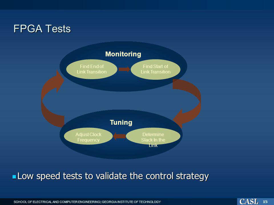 SCHOOL OF ELECTRICAL AND COMPUTER ENGINEERING | GEORGIA INSTITUTE OF TECHNOLOGY 15 FPGA Tests Monitoring Find End of Link Transition Tuning Find Start of Link Transition Determine Slack In the Link Adjust Clock Frequency Low speed tests to validate the control strategy Low speed tests to validate the control strategy