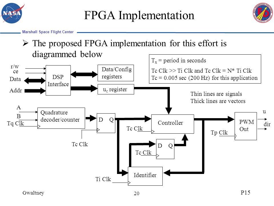 Marshall Space Flight Center Gwaltney P15 20 FPGA Implementation The proposed FPGA implementation for this effort is diagrammed below dir A B u c register DSP Interface Data Addr ce r/w Data/Config registers Tc Clk Controller Identifier D Q D Q Tc Clk Quadrature decoder/counter Tq Clk Tc Clk PWM Out Tp Clk Ti Clk u Tc Clk >> Ti Clk and Tc Clk = N* Ti Clk Tc = 0.005 sec (200 Hz) for this application Thin lines are signals Thick lines are vectors T x = period in seconds