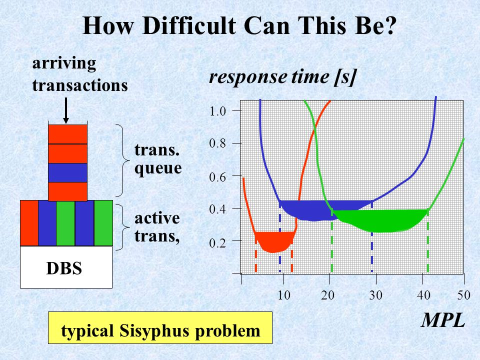 How Difficult Can This Be. typical Sisyphus problem arriving transactions DBS active trans, trans.