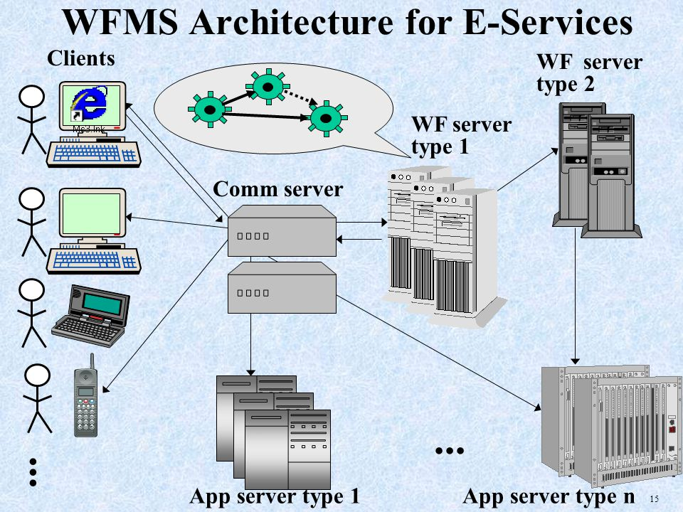 15 WFMS Architecture for E-Services...