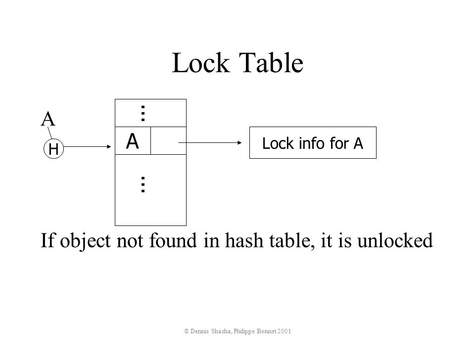 © Dennis Shasha, Philippe Bonnet 2001 A If object not found in hash table, it is unlocked Lock info for A A...