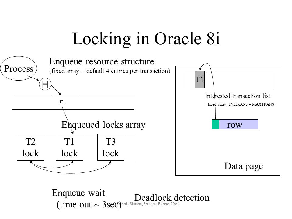 © Dennis Shasha, Philippe Bonnet 2001 Locking in Oracle 8i Data page row Interested transaction list (fixed array - INITRANS – MAXTRANS) T1 T1 lock Enqueue resource structure (fixed array – default 4 entries per transaction) T1 Enqueued locks array T2 lock Enqueue wait (time out ~ 3sec) Process T3 lock Deadlock detection H