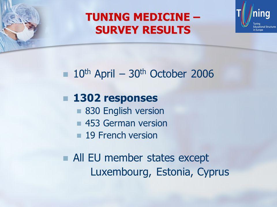 TUNING MEDICINE – SURVEY RESULTS 10 th April – 30 th October 2006 1302 responses 830 English version 453 German version 19 French version All EU membe