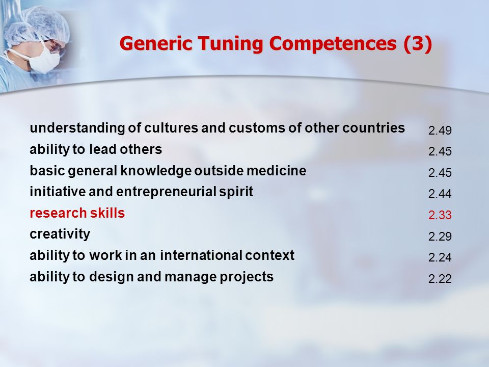understanding of cultures and customs of other countries 2.49 ability to lead others 2.45 basic general knowledge outside medicine 2.45 initiative and entrepreneurial spirit 2.44 research skills 2.33 creativity 2.29 ability to work in an international context 2.24 ability to design and manage projects 2.22 Generic Tuning Competences (3)