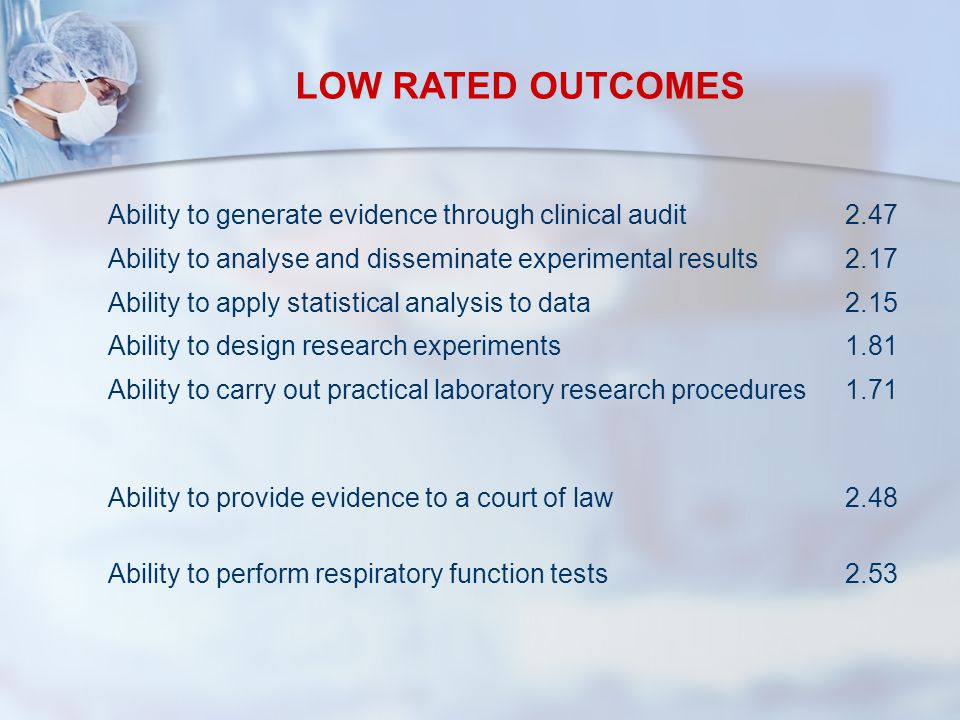 Ability to generate evidence through clinical audit2.47 Ability to analyse and disseminate experimental results2.17 Ability to apply statistical analysis to data2.15 Ability to design research experiments1.81 Ability to carry out practical laboratory research procedures1.71 Ability to provide evidence to a court of law2.48 Ability to perform respiratory function tests2.53 LOW RATED OUTCOMES